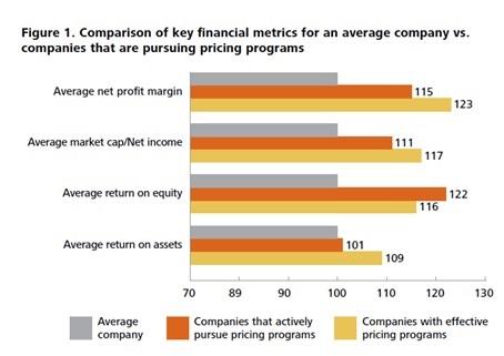 Key Financial Metrics Pricing